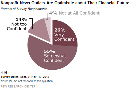 _are_optimistic_about_their_financial_future