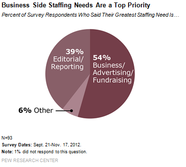 iness_Side_Staffing_Needs_Are_a_Top_Priority